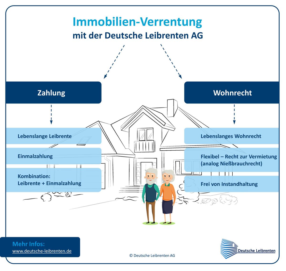 Immobilien-Verrentung mit WHG-Immobilien